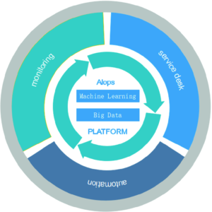 AIOps و کاربردهای آن